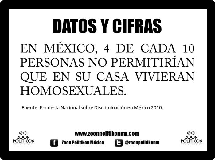 Datos y cifras. Discriminación homosexual.